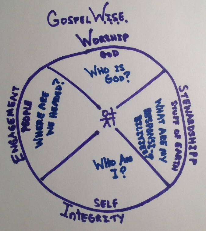 GospelWise Diagram