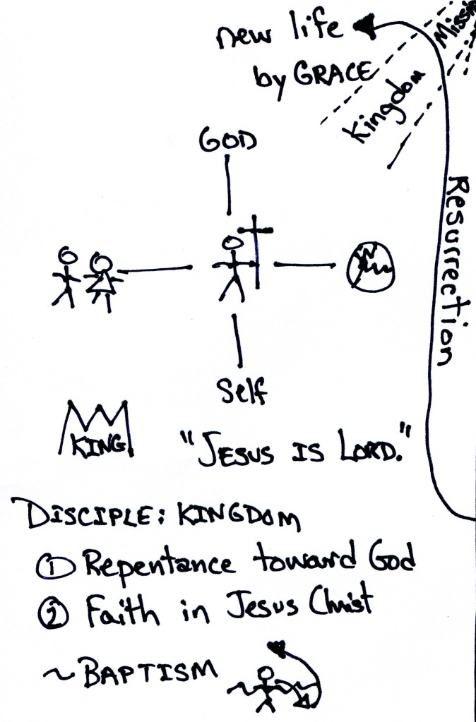 Four Relationships - Gospel Shaped View